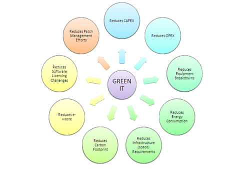 Green IT & Energy Management